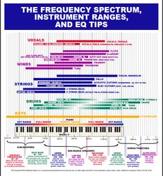 Frequencies of musical instruments -- a mixing aid Music Recording Studio, Music Production Studio, Recorder Music, Sound Design, Music Theory, Music Lessons, Guitar Lessons, Art Lessons, Music Education