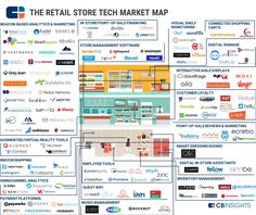 71 Market Maps Covering Fintech, CPG, Auto Tech, Healthcare, And More