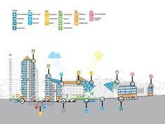 MVRDV e SDK Vastgoed são selecionados para projetar um complexo habitacional sustentável em Eindhoven,Esquema de sustentabilidade. Imagem © MVRDV