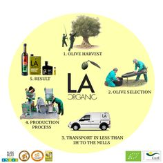 This is how we make our #oliveoil in #laorganic! ¿Have you tried it yet?