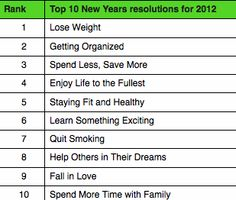 Are any of your resolutions on this list?