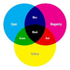 46 Best Color Mixing Subtractive Images Color Mixing Color