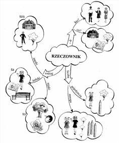Learn Polish, Polish Language, Language And Literature, Gernal Knowledge, The More You Know, Teaching, Education, Writing, Comics