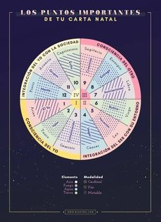 Numerology Numbers, Astrology Numerology, Astrology Planets, Baby Witch, Coach Me, Book Of Shadows, First Names, Zodiac Signs, Spirituality