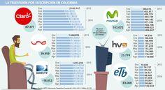 Movistar y ETB son los cableoperadores que más han crecido en nuevos usuarios Map, Grow Taller, Maps