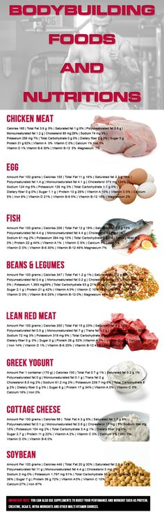 Top 8 Muscle Cutting Diets/Foods Taken By Professional Bodybuilders