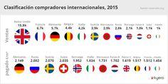 Clasificación compradores internacionales, 2015