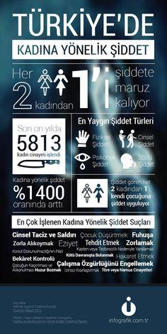 Türkiye'de Kadına Yönelik Şiddet TÜRKİYE'DE BU DURUM ARTIK PEK İLGİNÇ OLMAYIP SIRADANLAŞSA DA İLGİNÇ BİLGİLER PANOSUNDA