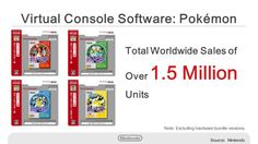 Pokemon Re-Releases Sold Over 1.5 Million Worldwide  Nintendo reports Pokemon Virtual Console re-releases have sold over 1.5 million units worldwide.   America went cuckoo for Pokemon.  The sales numbers for Pokemon Red Blue Green (available only in Japan) and Yellow were shared by Nintendo president Tatsumi Kimishima at the companys financial results meeting yesterday. Kimishima told investors that more than half of sales came from the American market. The number excludes digital copies…