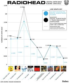Forbes-RadioheadAlbumSales-640px