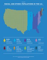Racial and Ethnic Populations in the U.S.