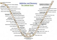 Addiction & recovery - Jellinek Curve. This is specifically alcohol, but the principles are true for any addiction or uncontrollable behaviour until help is sort.