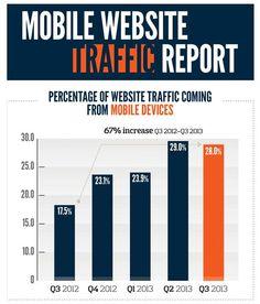 Du mobile vers le site web : études et analyses | Blog Web marketing - Veille emarketing