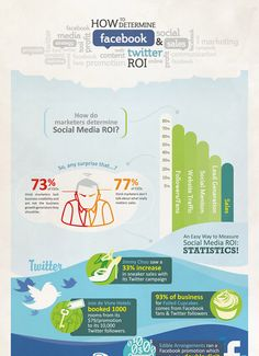 How to Determine Twitter & Facebook #ROI
