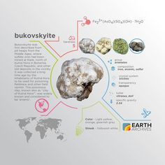 Bukovskyite (also known as 'clay of Kutná Hora') is formally named after Antonín Bukovský a Czech chemist who proved it was an arsenate. #science #nature #geology #minerals #rocks #infographic #earth #bukovskyite