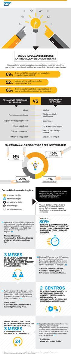Cómo impulsan los #líderes la innovación en las #empresas #infografia