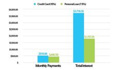 Paying off credit cards? Check out our top 5 reasons to refinance credit card de