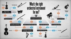 Which Instrument do I choose