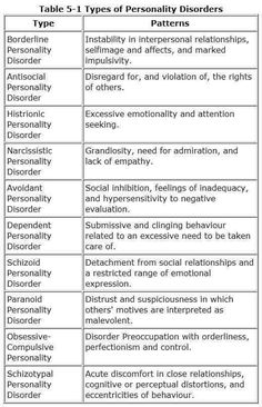 Writers need to know about personality disorders if they are going to write about them. These are brief definitions of patterns of behaviour. Do lots of research before you give a major character one of these disorders. Psychology Major, Psychology Facts, Psychology Disorders, Mental Health Disorders, Social Disorders, Abnormal Psychology, Forensic Psychology, Educational Psychology, Developmental Psychology