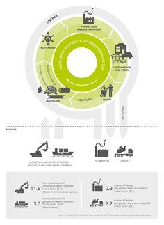 Aproximación a los beneficios y desafíos de la #EconomíaCircular | i·ambiente