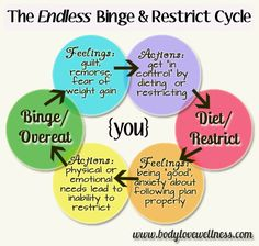 the endless binge restrict cycle infographic by body love wellness Compulsive Overeating, Stop Overeating, Fitness Motivation, Daily Motivation, Fitness Routines, Binge Eating, Love Wellness, Eating Disorder Recovery, Intuitive Eating