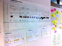 The service blueprint shows an overview of different user scenarios. The red line indicates the quality of the experience.