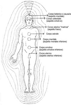 I corpi sottili