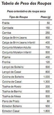 Tabela de peso - roupas secas