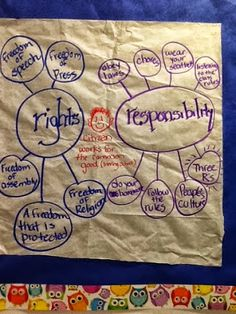 Teaching about rights and responsibilities. Teaching Kids Respect, Teaching Time, 3rd Grade Social Studies, Teaching Social Studies, Democracy For Kids, Children's Rights And Responsibilities, Rights Respecting Schools, Social Studies Communities, Anchor Charts First Grade