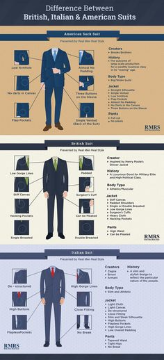 The Difference Between British, Italian, & American Suits Infographic                                                                                                                                                                                 Mehr