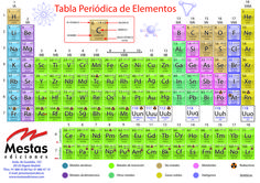 Tabla peridica visual de los elementos educacin pinterest 2 tabla periodicag 1181834 urtaz Image collections