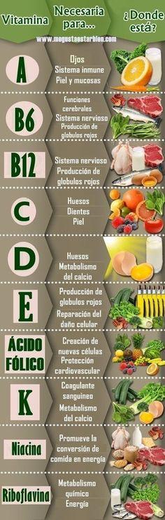 Tabla de vitaminas con sus beneficios, perfecta para tenerla siempre a mano. Healthy Habits, Healthy Tips, Healthy Recipes, Health And Nutrition, Health And Wellness, Health Fitness, Natural Medicine, Food Hacks, Natural Health