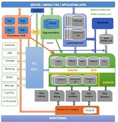 """Here is the typical """"Big"""" data architecture, that covers most components involved in the data pipeline. More or less, we have the same architecture in production in number of places (with some vary… Data Architecture, Enterprise Architecture, Network Architecture, Architecture Diagrams, Data Science, Computer Science, Computer Programming, Master Data Management, Technology Management"""