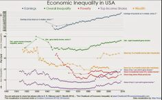 CONVERSABLE ECONOMIST: An Inequality Chartbook: Long-Run Patterns in 25 Countries
