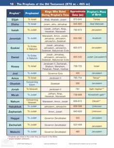 Prophets of the OT and Kings in Israel and Judah who ruled during Prophet's time