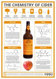 Having looked at the chemistry behind beer previously, it seemed only fair to also take a look at cider for all the cider drinkers out there. On a hot summer's day, the cool, refreshing taste of ci… Science Chemistry, Food Science, Organic Chemistry, Science And Nature, Tequila, Vodka, In Vino Veritas, Biochemistry, Wine And Beer