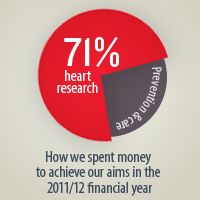 Wondering where your donations go? We spent 71 per cent of our budget on research in 2011/12