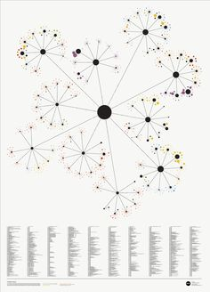 Bibliospot – St Bride Library data visualisation by NICE WORK