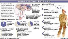 Día mundial del Ataque Cerebral o Día mundial del Accidente Cerebro Vascular (ACV).  Tenemos que estar alertas a las señales.