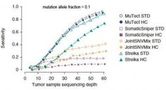 What Makes Cancer NGS Analysis Different  exploring the Cancer Genome Analysis Suite in detail—particularly how MuTect performs compared to other somatic variant callers—at a live webinar on Thursday, August 8. I hope to see you there. - See more at: http://appistry.com/blog/#sthash.A5NZSO7f.dpuf