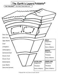 This foldable worksheet shows the earth layers. This worksheet will help students label and learn the different earth layers. 7th Grade Science, Middle School Science, Elementary Science, Science Classroom, Teaching Science, Science Education, Science Notes, Science Curriculum, Science Experiments