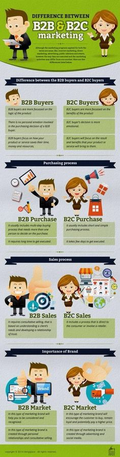 Difference between B2B and B2C Marketing (Infographic 405×1536)