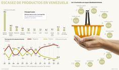 Los 10 productos que más escasean en la canasta venezolana