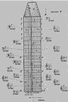 This diagram has killed any interest I had in picking up the Chapman Stick.