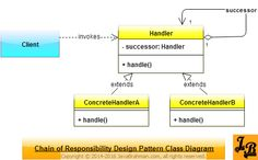 Chain of Responsibility Design Pattern explained with UML Class Diagrams along with Java example and code. Design Patterns In Java, Pattern Design, Class Diagram, Java Tutorial, No Response, Software, Coding, Tutorials, Groomsmen
