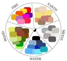 feng-shui-colour-wheel Feng Shui is an ancient Chinese practice that has made its way into Western interior design. When using Feng Shui, the goal is to design a home that aligns with who you are as a person. Feng Shui Rules, Feng Shui Art, Feng Shui House, Feng Shui Bedroom, Feng Shui Colours For Bedroom, Bedroom Colors, Interior Paint Colors, Interior Design Tips, Interior Painting