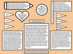 In this post I share the class mission statement my students and I created during the first week of the school year. Class Mission Statement, Teaching Career, A Classroom, Social Skills, My Design, Bullet Journal, Whiteboard, Bulletin Boards, Students