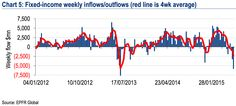 Fixed-income weekly inflows/outlows