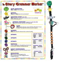 The Story Grammar Marker Speech Therapy Activities, Speech Language Pathology, Language Activities, Speech And Language, Book Activities, Language Arts, Story Retell, Receptive Language, Teaching Reading