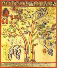 tree-of-healthy-unhealthy-body-state-in-Tibetan-Medicine.jpg (1376×1632)